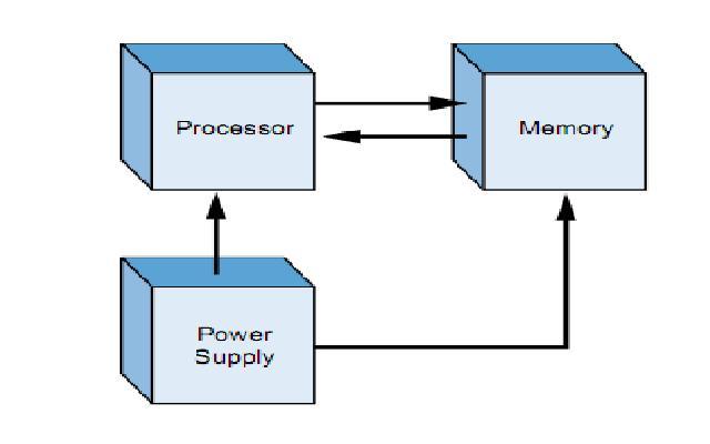 Blok diagram komponen utama PLC