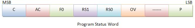 programstatusword
