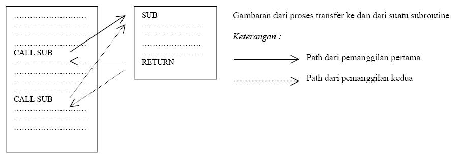 proses_subroutine1