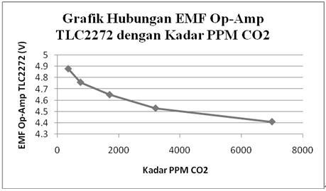 51 Prototipe Pemutar Sirkulasi Udara Otomatis Melalui Deteksi Kadar Karbon Dioksida Berlebih Dalam Ruangan