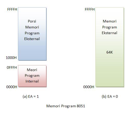 ndoware_memori-program8051