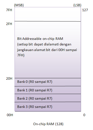 ndoware_on-chip-ram8051
