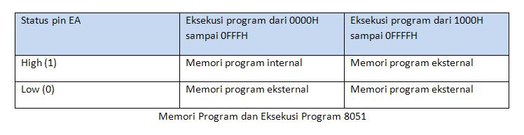 ndoware_tabel-memori-program8051