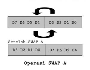 SWAP A