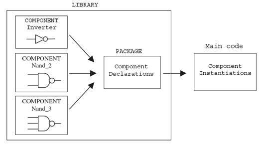 pendeklarasian component lewat packages