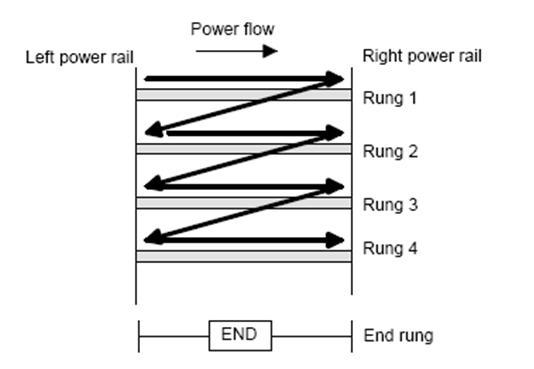Arah baca ladder logic diagram Pemrograman PLC dengan Ladder Logic Diagram