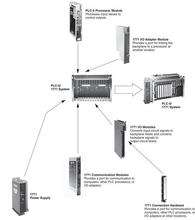 Gambar konfigurasi komponen PLC-5 Allen Bradley