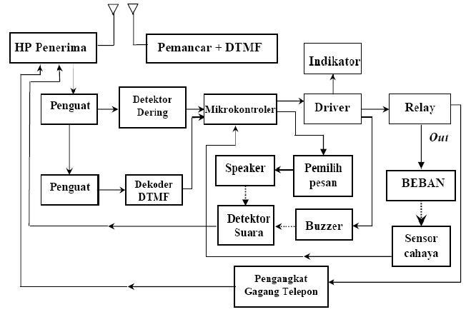 Alat kendali Jarak Jauh dengan Ponsel Berbasis Mikrokontroler