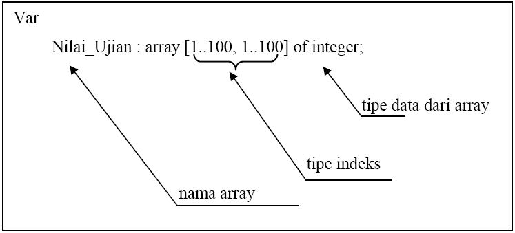 array_dimensi2