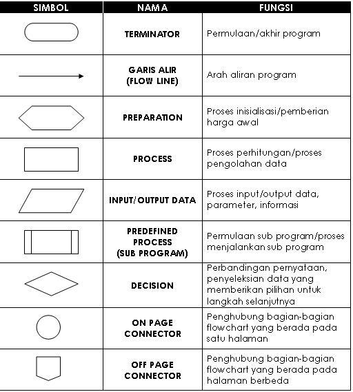 Pedoman pembuatan diagram alir dan contohnya pemrograman ndoware simbol simbol diagram alir flowchart ccuart Image collections