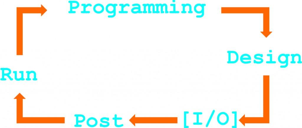 Gambar perancangan sistematis pemrograman PLC