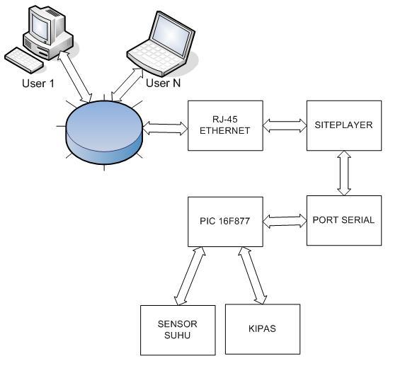 Rancangan sistem pengendali suhu
