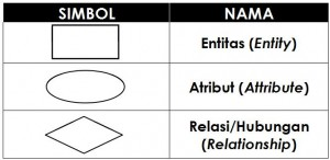 Simbol Diagram Entitas Relasi