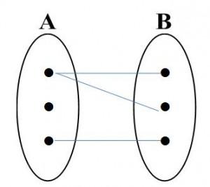 gbr10 300x267 DIAGRAM ENTITAS RELASIONAL (Diagram E R) Bag.I