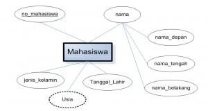 Contoh Diagram Entitas Relasi