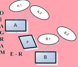 logo artikel ERD bagI DIAGRAM ENTITAS RELASIONAL (Diagram E R) Bag.I