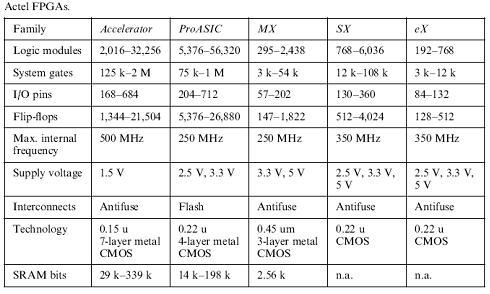 tabel actel